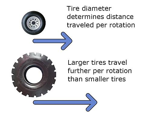 Jeep Speedometer Gear Change-tire-travel.jpg