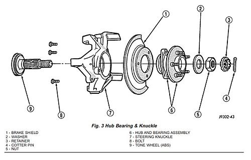 Wrangler TJ wheel hub / bearing assembly replacement-1-tj-hub-exploded-view.jpg