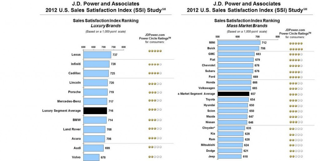 Jeep ranks last in customer satisfaction survey