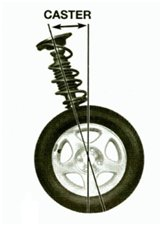 Wrangler death wobble - What causes it and how to fix it-wrangler-caster-example.jpg
