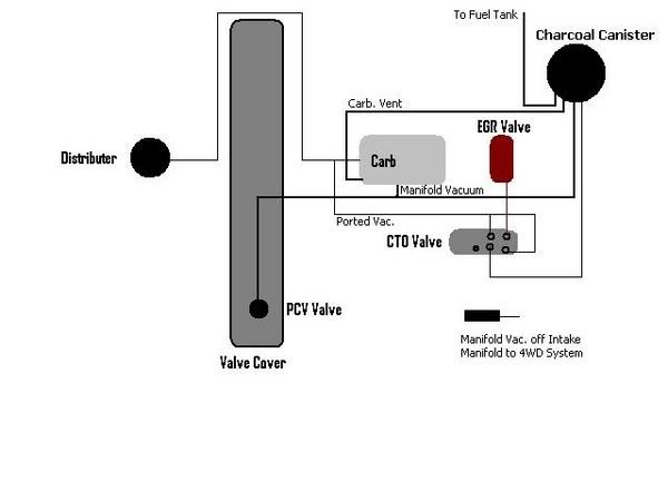 79 cj5 vacuum diagram 304 v8 fuel and vac lines underhood  304 v8 fuel and vac lines underhood